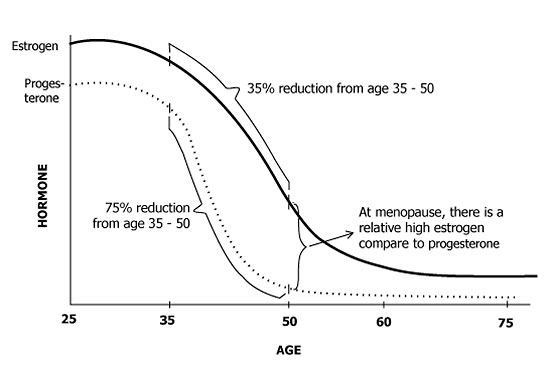 Menopause · Nutritional Balancing org